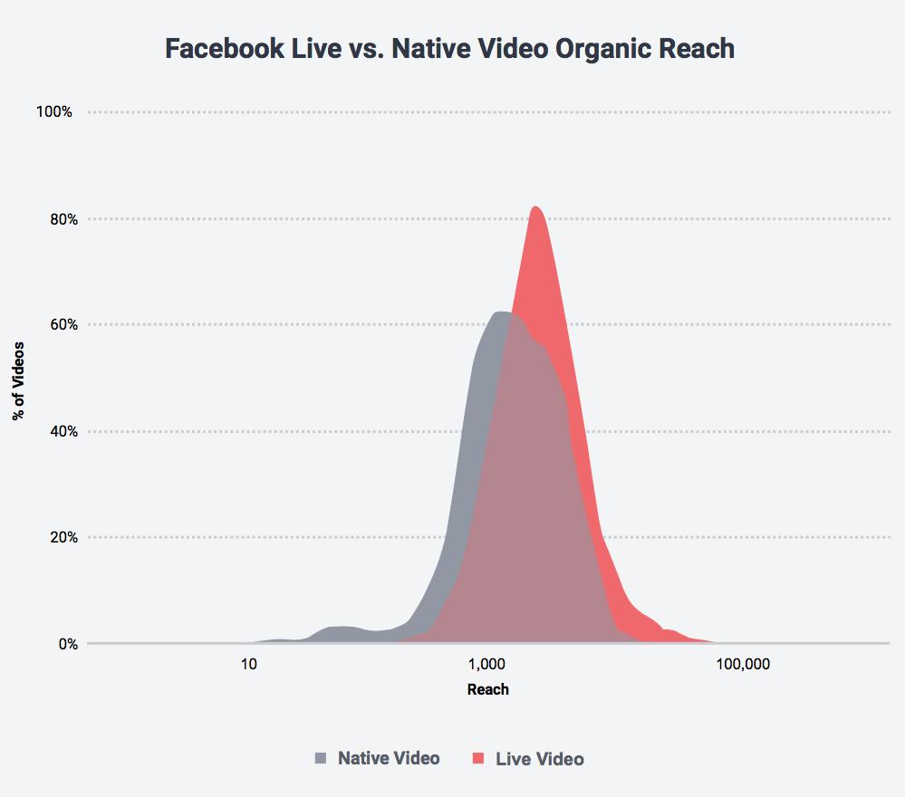 Facebook Live vs Native Video