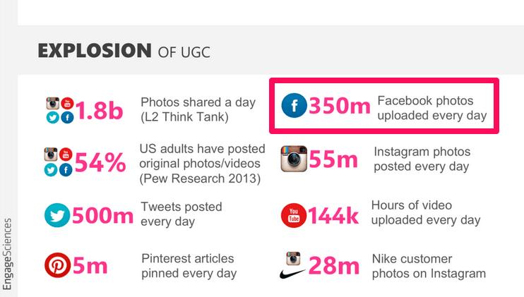 UGC usage